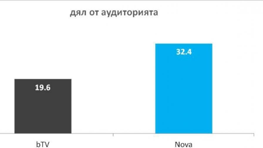 Графика на рейтингите