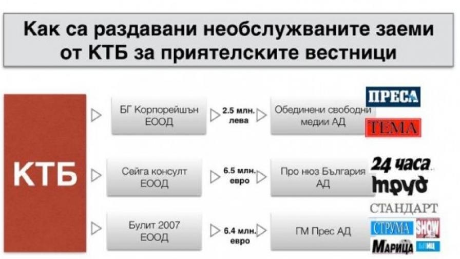 Кои вестници са с необслужвани кредити от близки до КТБ фирми