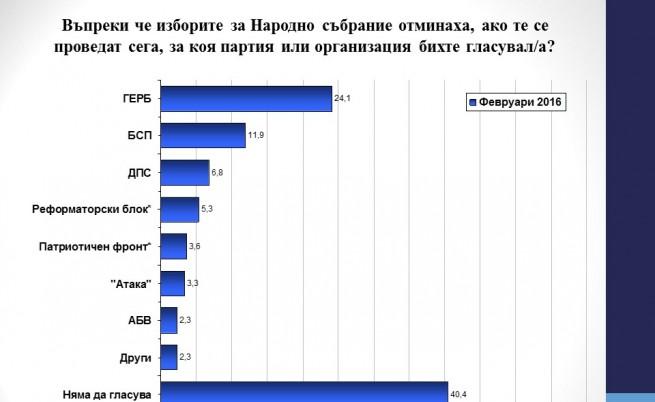 Галъп: ГЕРБ бие БСП с 2 към 1, ако изборите бяха днес
