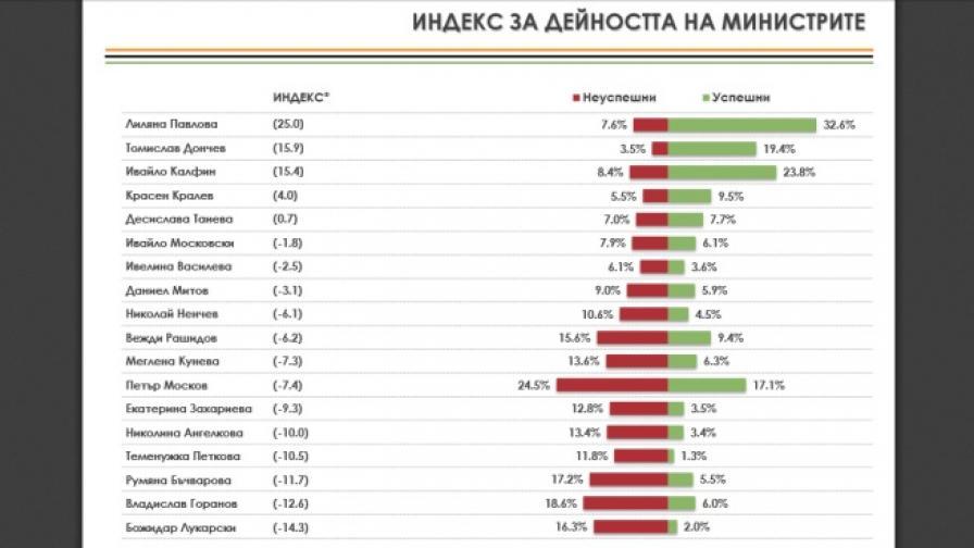 """""""Алфа Рисърч"""": За 58.6% от хората корупцията расте"""