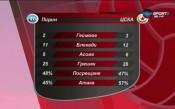 Тънкостите при успеха на волейболния ЦСКА над Пирин