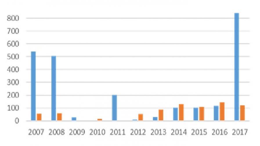 Рекорд на инвестициите в имоти в България