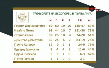 12 кръга и шампионите отново са на върха след успех над Левски