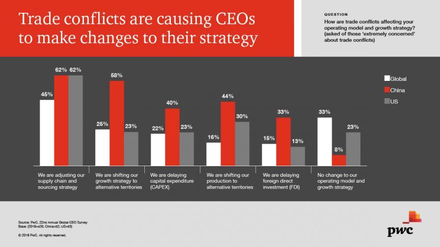 <p>Все повече бизнес лидери губят вяра в растежа</p>