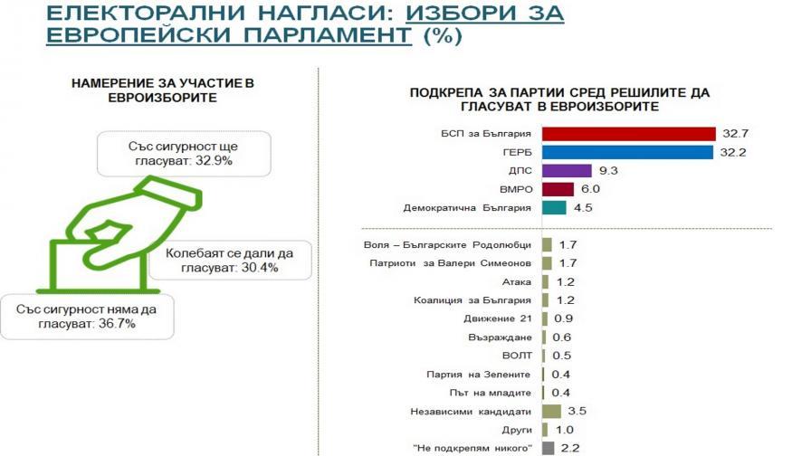 <p>Алфа Рисърч: Паритет между БСП и ГЕРБ</p>