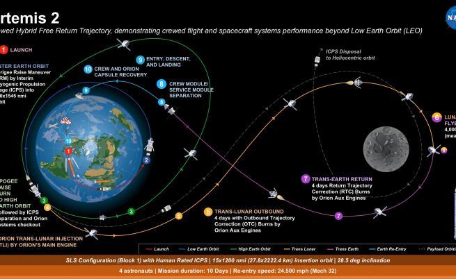 Космическата мисия Artemis 2, която ще е последен тест преди кацането на Луната