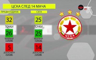 Черно море и ЦСКА - цифрите и какво се крие зад тях