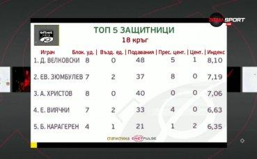 Славия тероризира Топ 5 при защитниците от efbet Лига