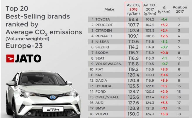 Фигура 2. Топ 20 бранда с най-големи продажби в Европа-23, подредени според средните СО2 емисии, JATO Dynamics
