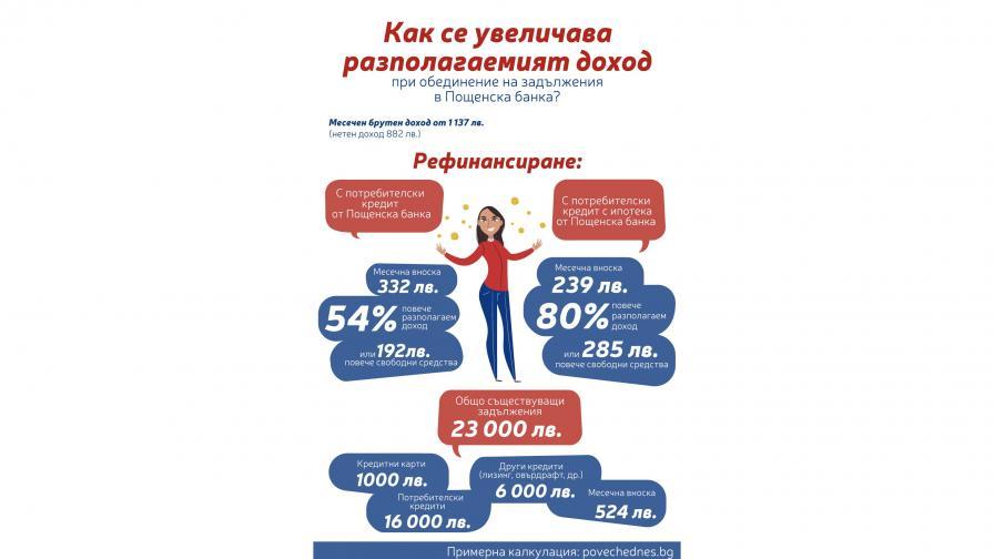 Българите отделят повече средства за рефинансиране на стари задължения, отколкото за дома или автомобила