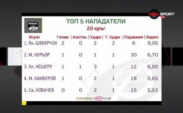 Два удара и два гола носят първото място при нападателите за Швиерчок в 21-ия кръг на efbet Лига