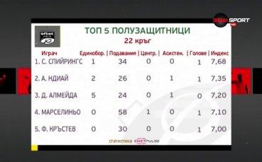 Новата перла на Левски е номер едно при халфовете в 22-ия кръг на efbet Лига