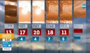 Прогноза за времето (10.03.2020 - сутрешна)