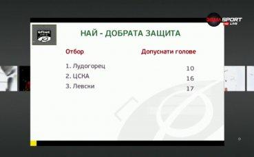 Топ 5 на защитниците след изиграните 24 кръга в efbet Лига