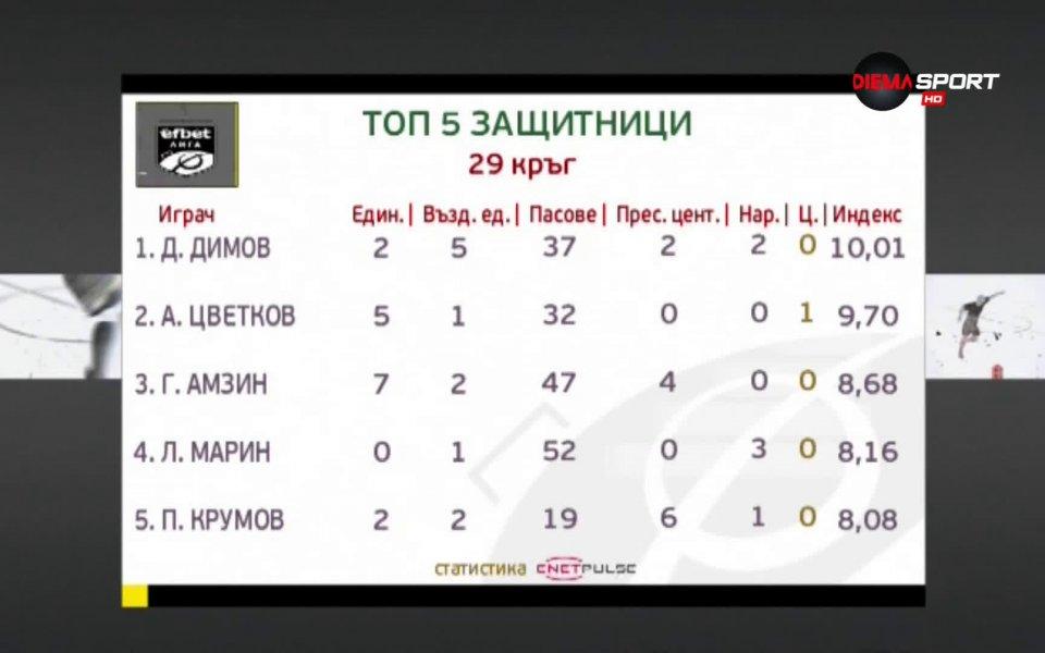Даниел Димов надделя при защитниците след мачовете от 29-ия кръг