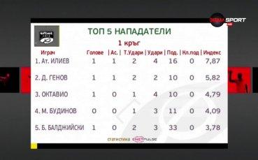 Атанас Илиев отвя конкуренцията при нападателите