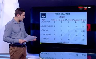 Микулич е №1 сред вратарите на 18-ия кръг
