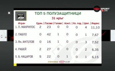 Вижте най-добрите халфове от 31-ия кръг в efbet Лига