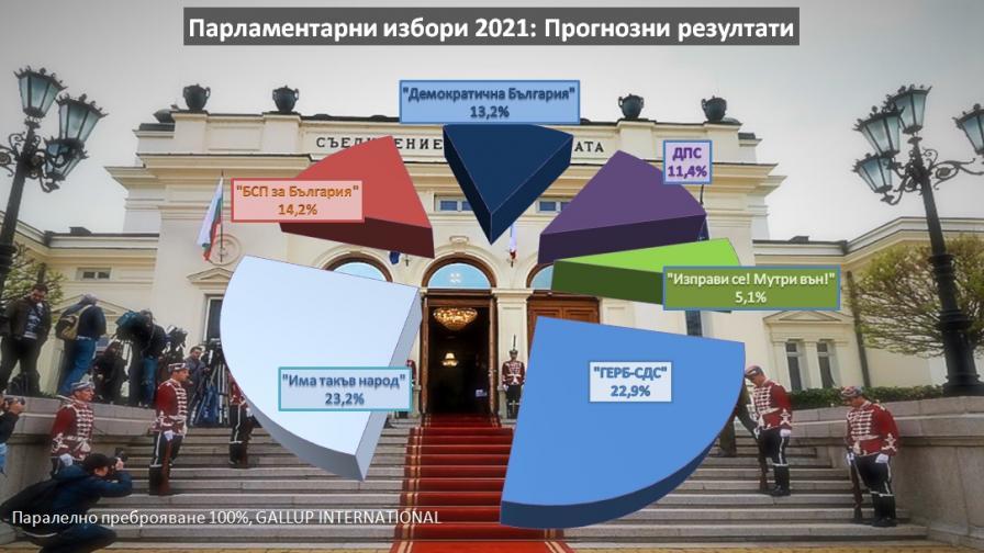 <p>Паралелно преброяване при 100%: ИТН печели изборите</p>