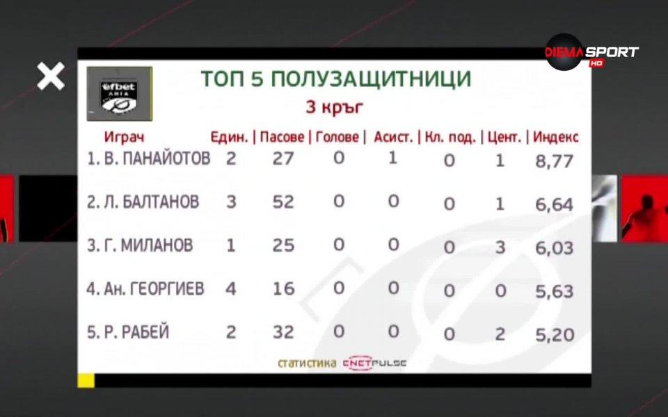 Футболистът на Черно море Васил Панайотов оглави класацията за Полузащитник