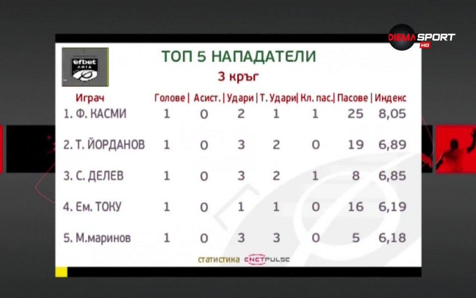 Футболистът на Черно море Файсел Касми оглави класацията за Нападателна