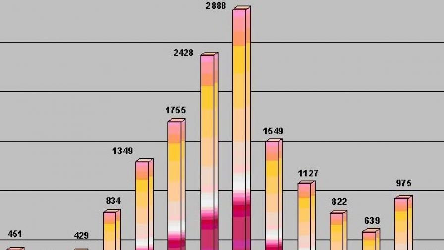 Брой на лицата, потърсили закрила за периода 1995-2008 г.
