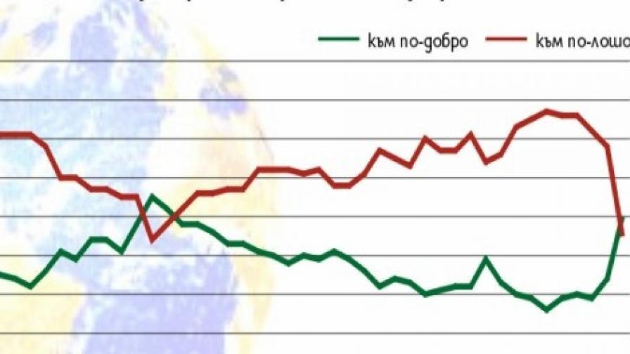 Кабинетът Борисов започна с висока подкрепа
