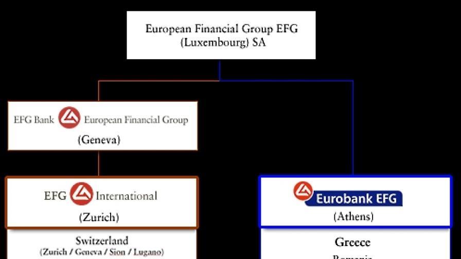 Кредитни линии на ЕБВР за Балканите