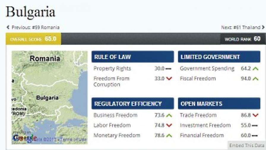 България - 60-а по икономическа свобода в света